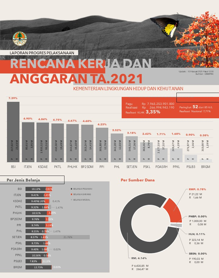 Progres Realisasi APBN KLHK 15 Februari 2021